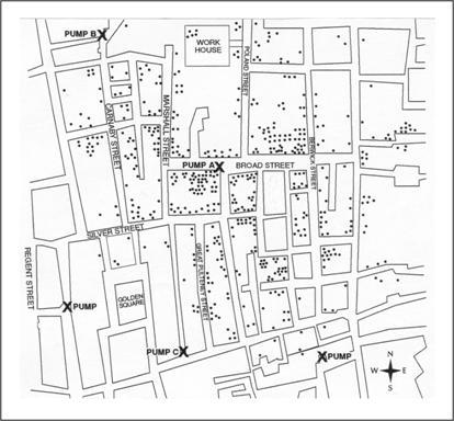 Mapa Londynu wykonana przez Johna Snow. Znaczki X wskazują lokalizację pomp ulicznych, kropki przypadki zachorowania na cholerę. Widać wyraźnie, że zachorowania skupiają się wokół tego ujęcia. Źródło: Snow J. Snow on cholera. London: Humphrey Milford: Oxford University Press; 1936.